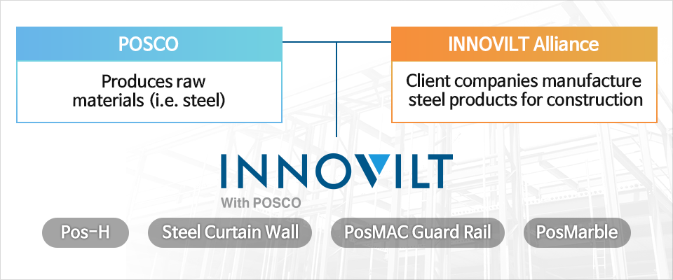 'INNOVILT' brand system