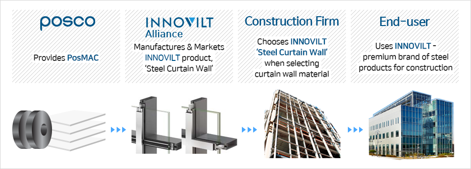 End-users, as well as business parties, can opt for the 'INNOVILT' brand